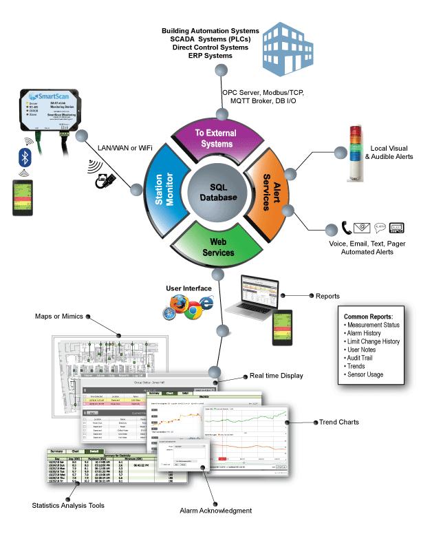 Kanomax Cleanroom Monitoring System Diagram