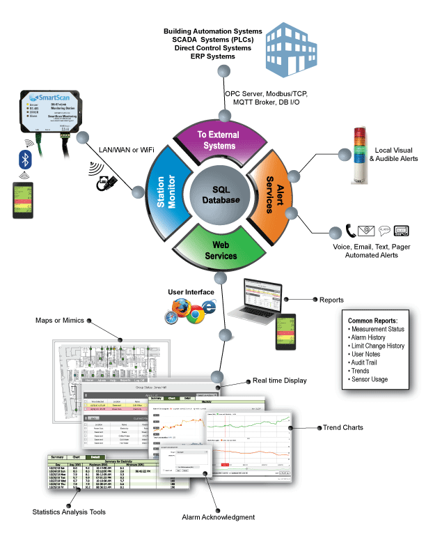 Kanomax Cleanroom Monitoring System Diagram