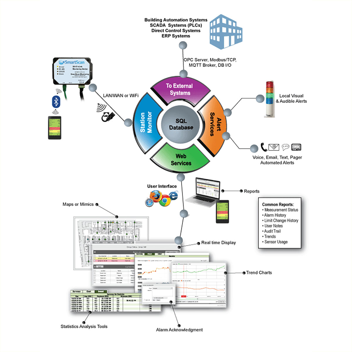 Kanomax Cleanroom Monitoring System Software Map